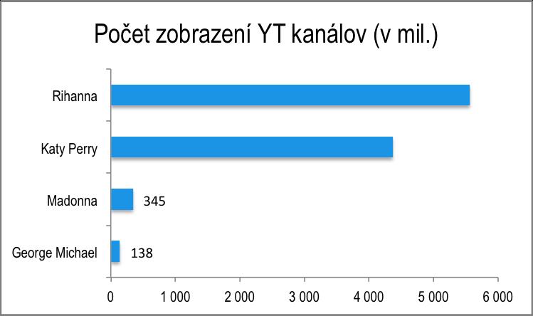 YTzobrazena